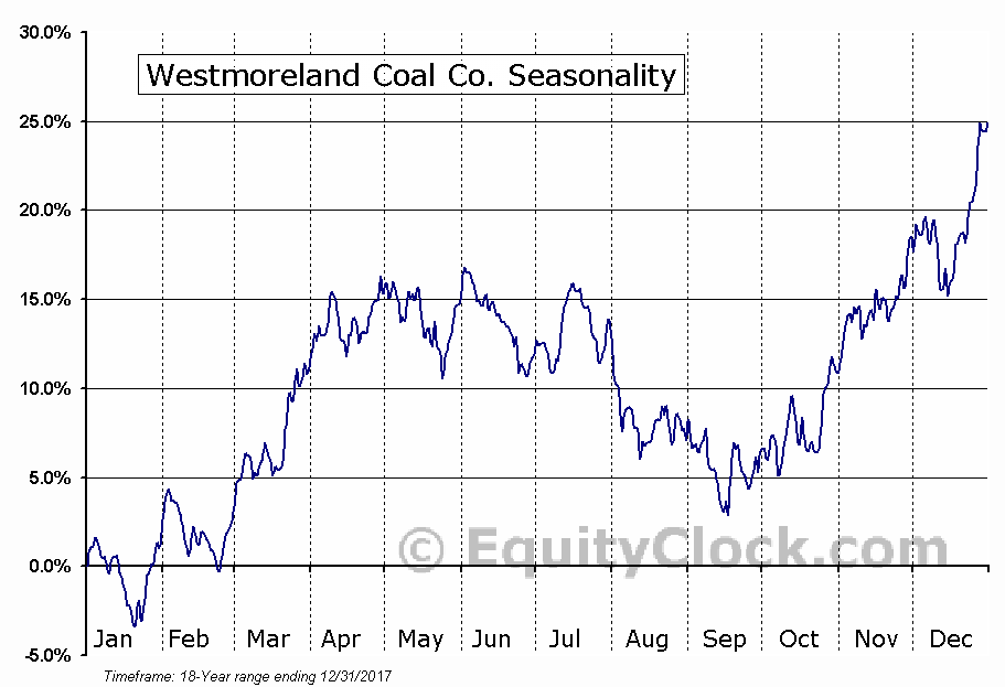 Westmoreland Coal Co. (NASD:WLB) Seasonal Chart