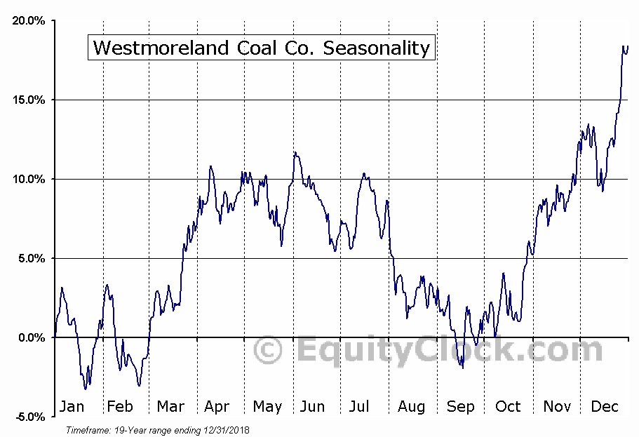 Westmoreland Coal Co. (OTCMKT:WLBAQ) Seasonal Chart