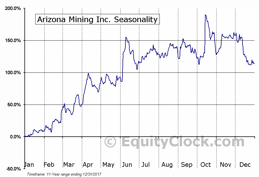 Arizona Mining Inc. (OTCMKT:WLDVF) Seasonal Chart