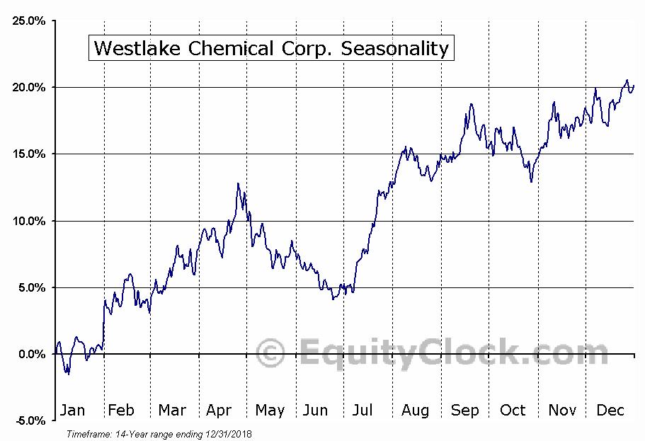 Westlake Chemical Corp. (NYSE:WLK) Seasonal Chart