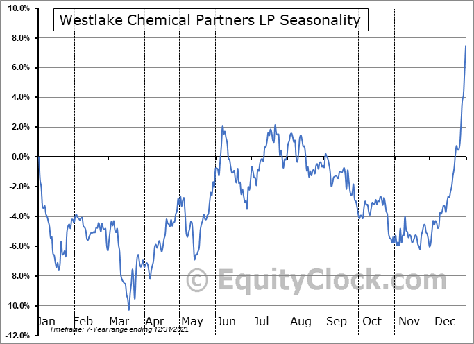 Westlake Chemical Partners LP (NYSE:WLKP) Seasonal Chart