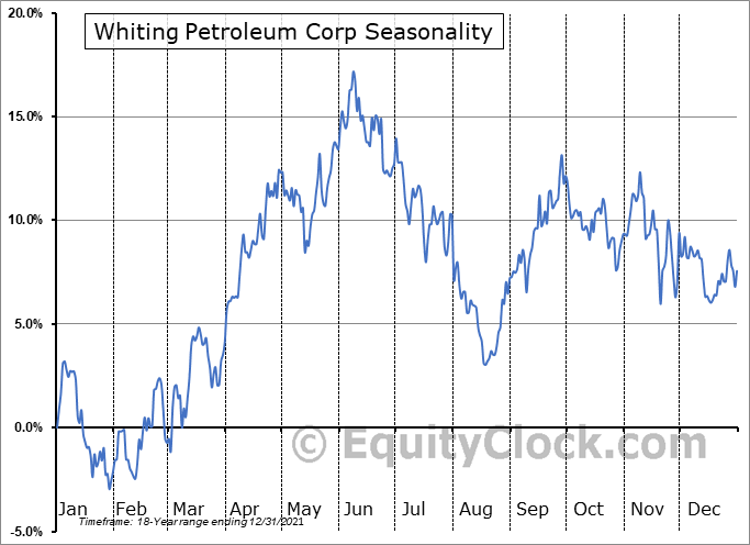 Whiting Petroleum Corp (NYSE:WLL) Seasonal Chart
