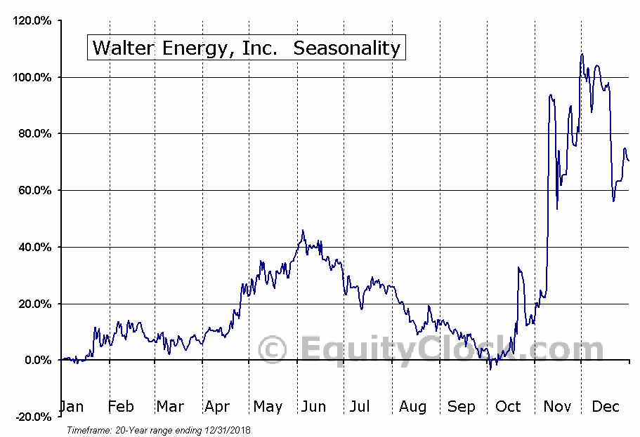 Walter Energy, Inc. (OTCMKT:WLTGQ) Seasonal Chart