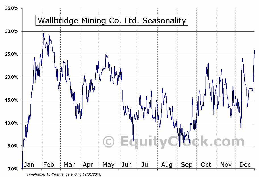 Wallbridge Mining Co. (TSE:WM) Seasonal Chart
