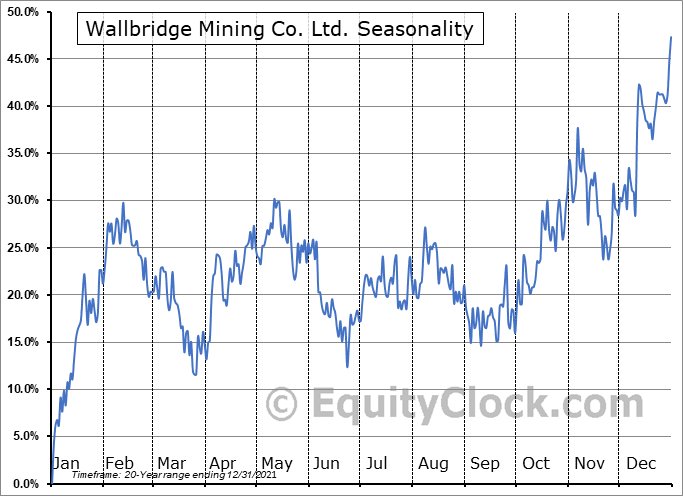 Wallbridge Mining Co. Ltd. (TSE:WM.TO) Seasonal Chart