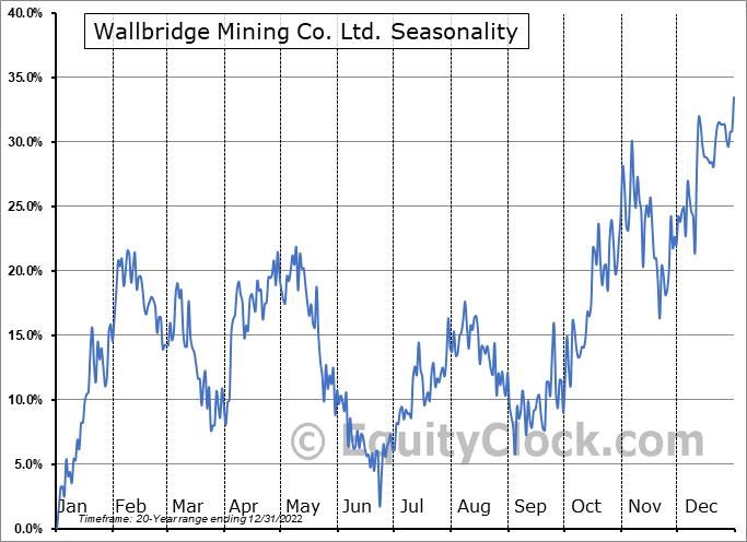 Wallbridge Mining Co. Ltd. (TSE:WM.TO) Seasonal Chart