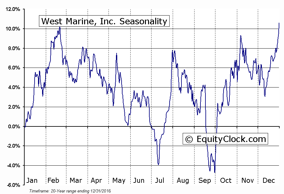 West Marine, Inc. (NASD:WMAR) Seasonal Chart