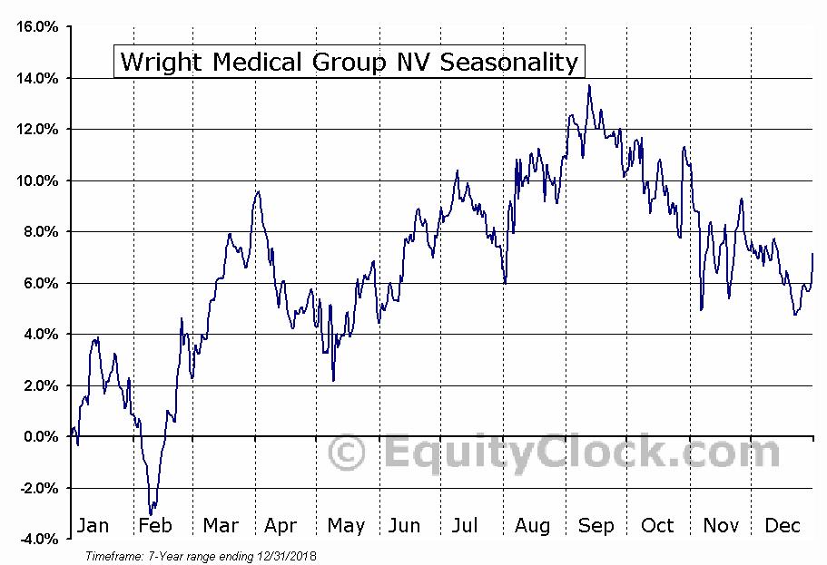 Wright Medical Group NV (NASD:WMGI) Seasonal Chart
