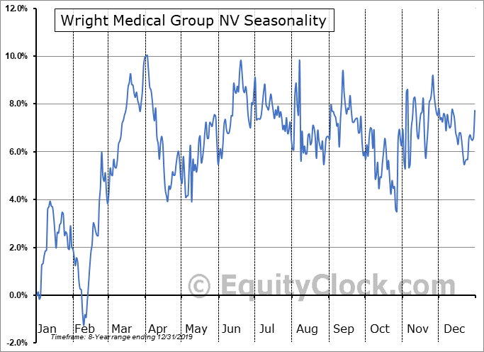 Wright Medical Group NV (NASD:WMGI) Seasonal Chart