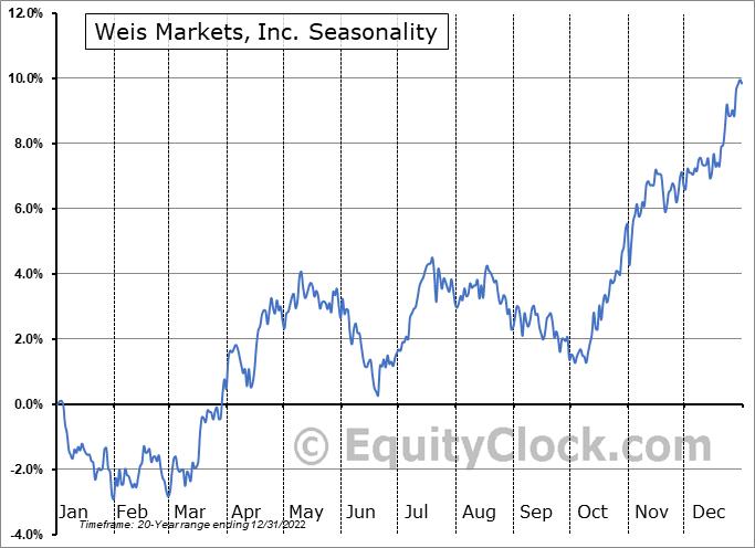 Weis Markets, Inc. (NYSE:WMK) Seasonal Chart