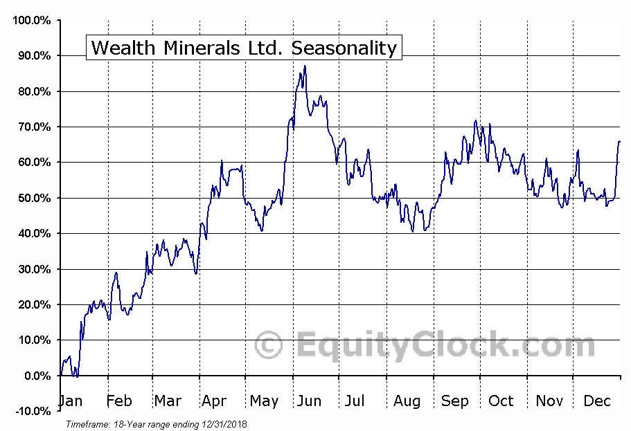 Wealth Minerals Ltd. (TSXV:WML.V) Seasonal Chart