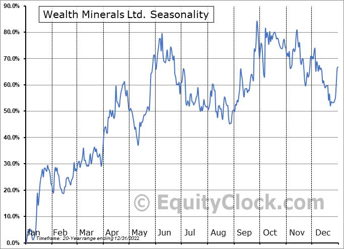 Wealth Minerals Ltd. (TSXV:WML.V) Seasonal Chart