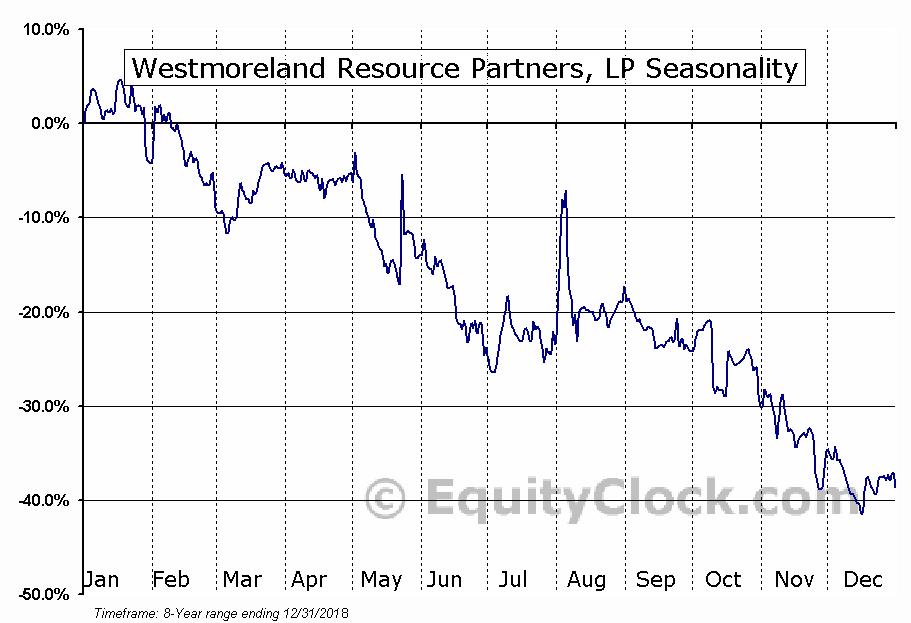 Westmoreland Resource Partners, LP (OTCMKT:WMLPQ) Seasonal Chart