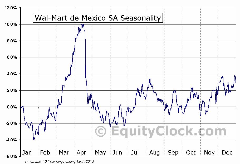 Wal-Mart de Mexico SA (OTCMKT:WMMVF) Seasonal Chart