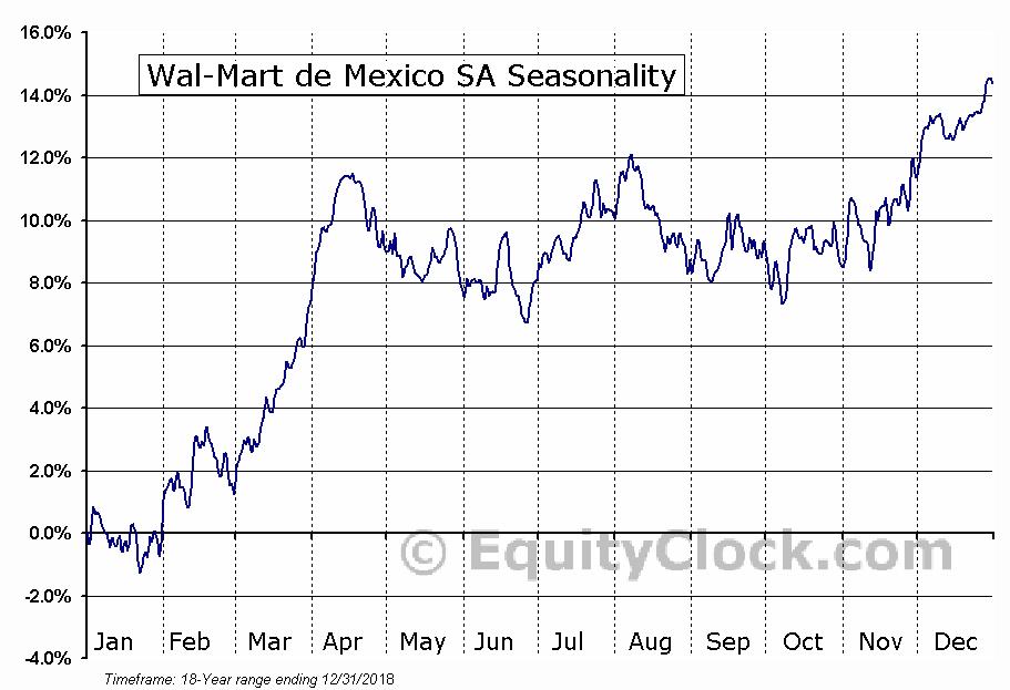 Wal-Mart de Mexico SA (OTCMKT:WMMVY) Seasonal Chart