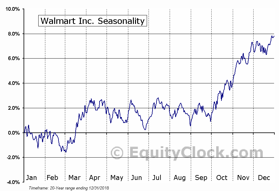 Walmart Inc. (NYSE:WMT) Seasonal Chart