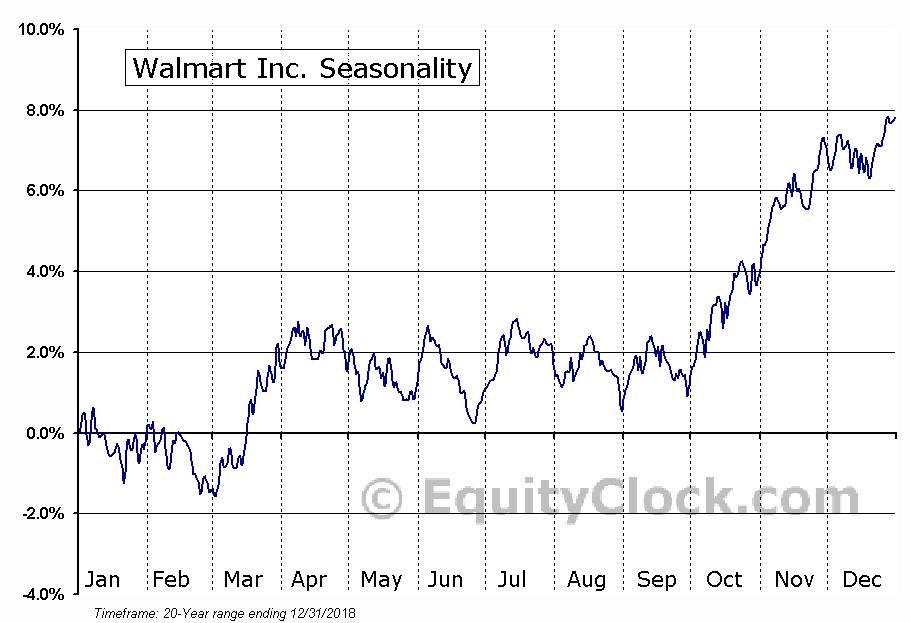 Wal-Mart Stores, Inc.  (NYSE:WMT) Seasonal Chart