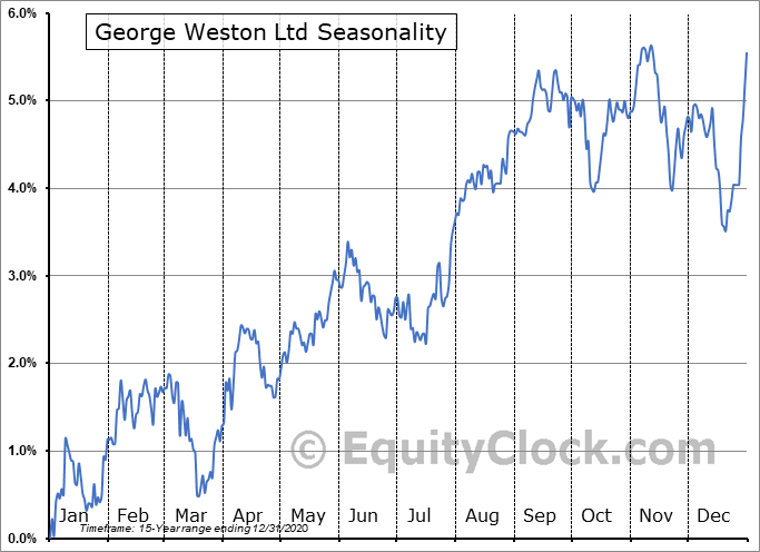George Weston Ltd (TSE:WN-PC.TO) Seasonal Chart