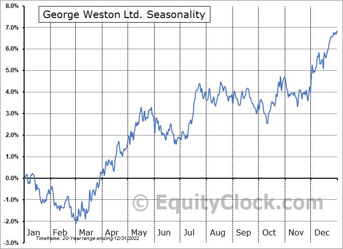 George Weston Ltd. (TSE:WN.TO) Seasonal Chart