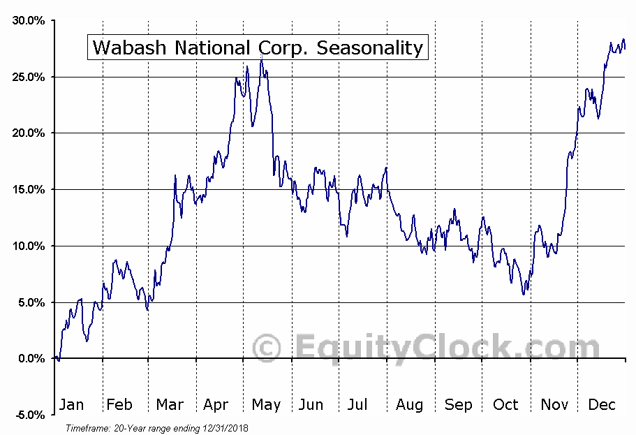 Wabash National Corp. (NYSE:WNC) Seasonal Chart
