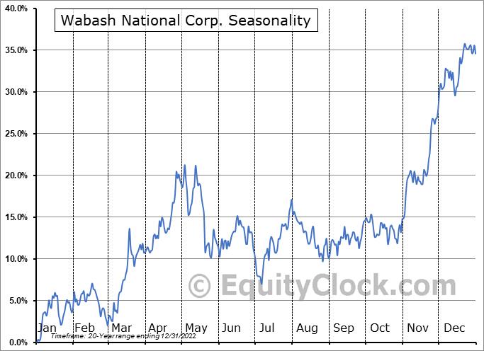 Wabash National Corp. (NYSE:WNC) Seasonal Chart