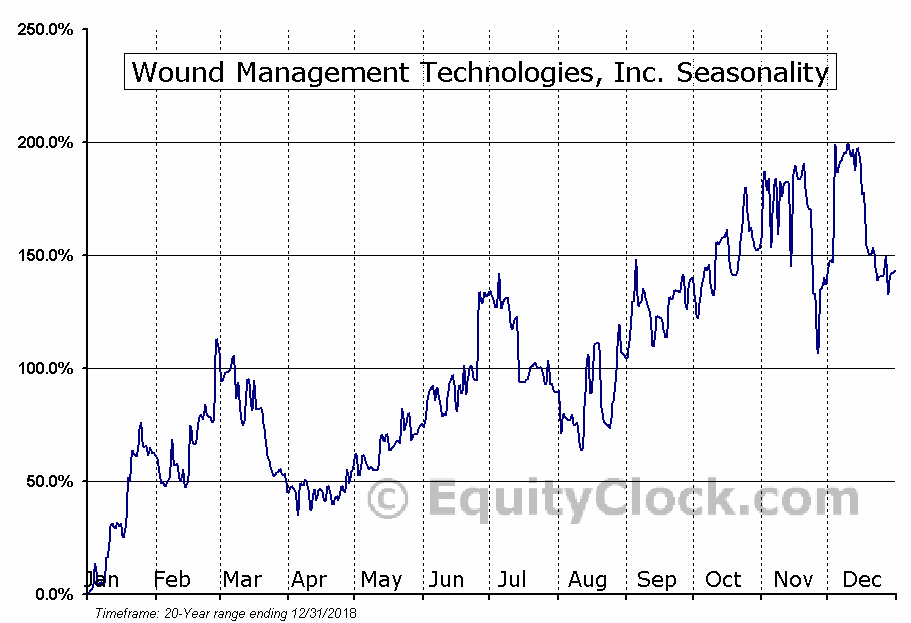 Wound Management Technologies, Inc. (OTCMKT:WNDM) Seasonal Chart