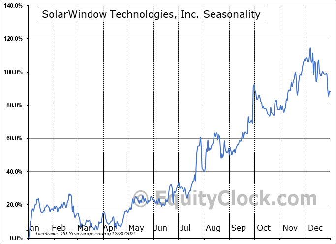 SolarWindow Technologies, Inc. (OTCMKT:WNDW) Seasonal Chart