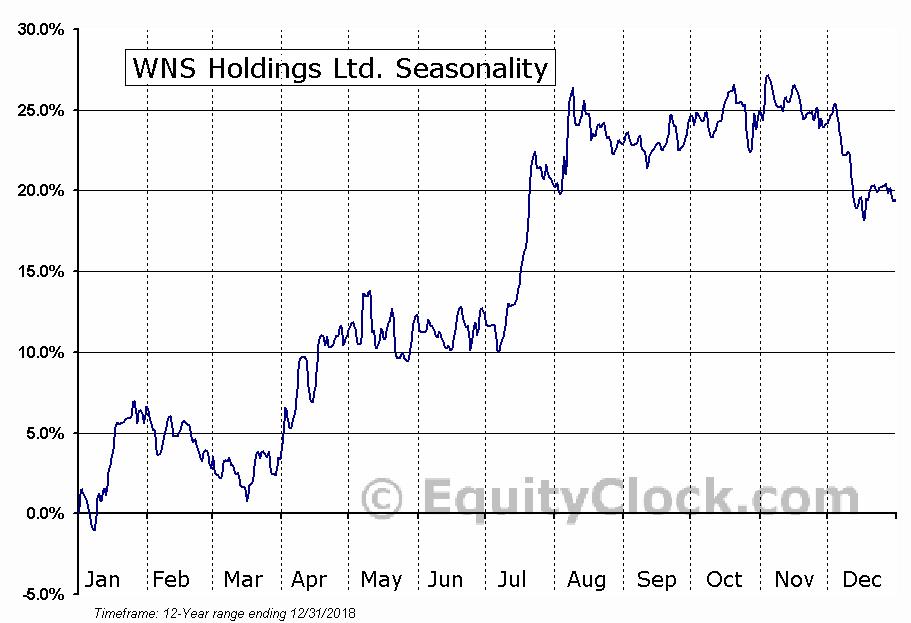 WNS Holdings Ltd. (NYSE:WNS) Seasonal Chart