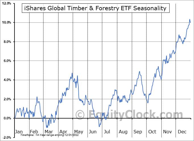 iShares Global Timber & Forestry ETF (NASD:WOOD) Seasonal Chart