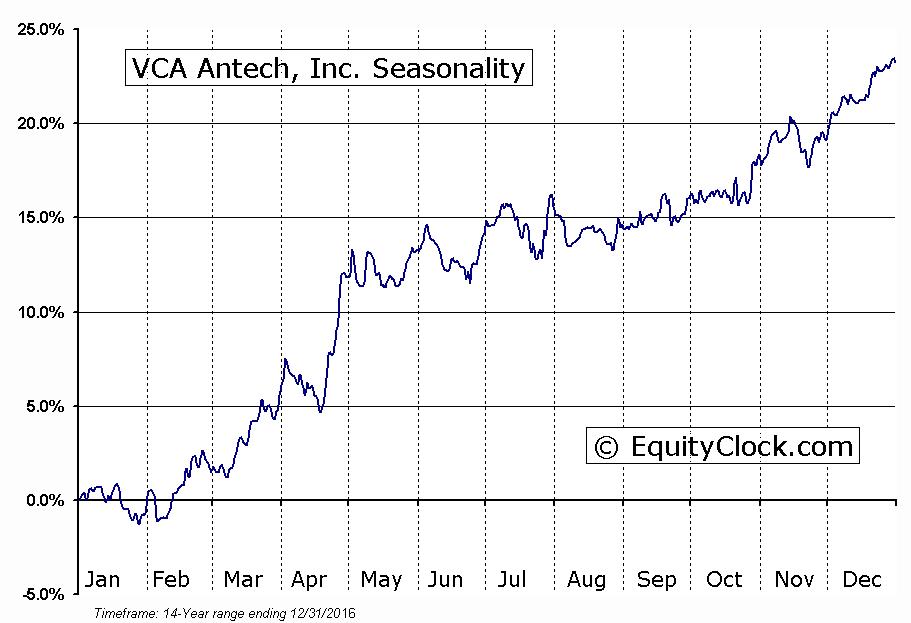 VCA Antech, Inc. (NASD:WOOF) Seasonal Chart