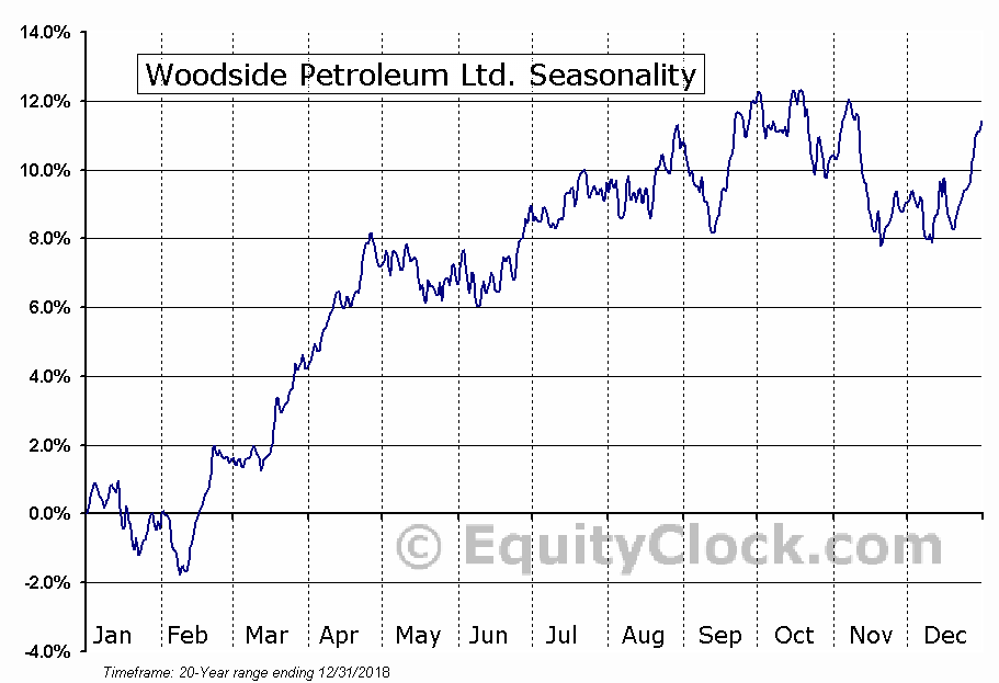 Woodside Petroleum Ltd. (OTCMKT:WOPEY) Seasonal Chart