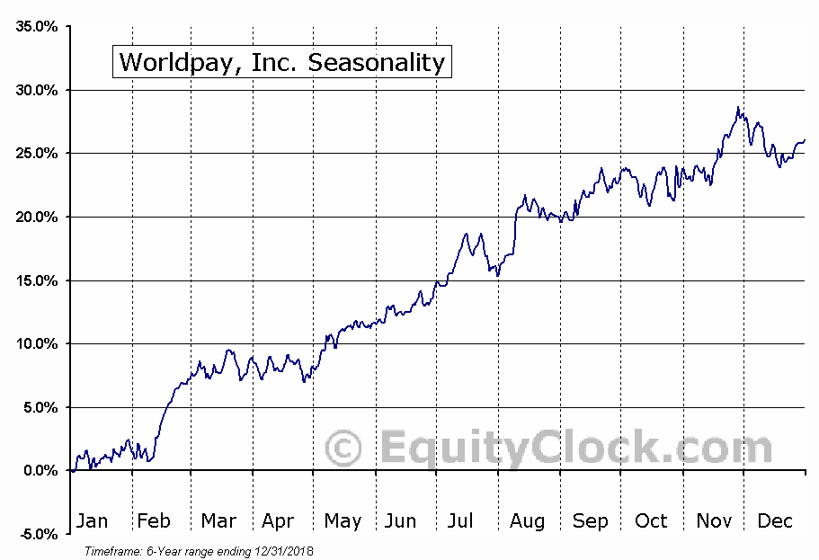 Worldpay, Inc. (NYSE:WP) Seasonal Chart