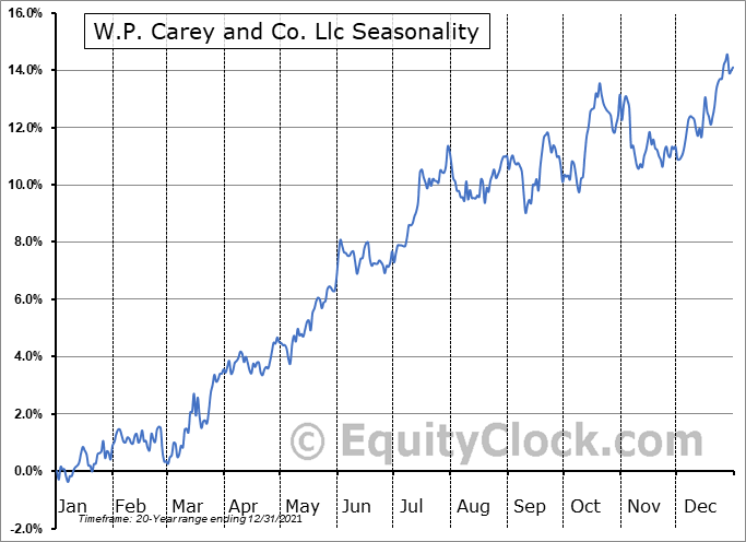 W.P. Carey and Co. Llc (NYSE:WPC) Seasonal Chart