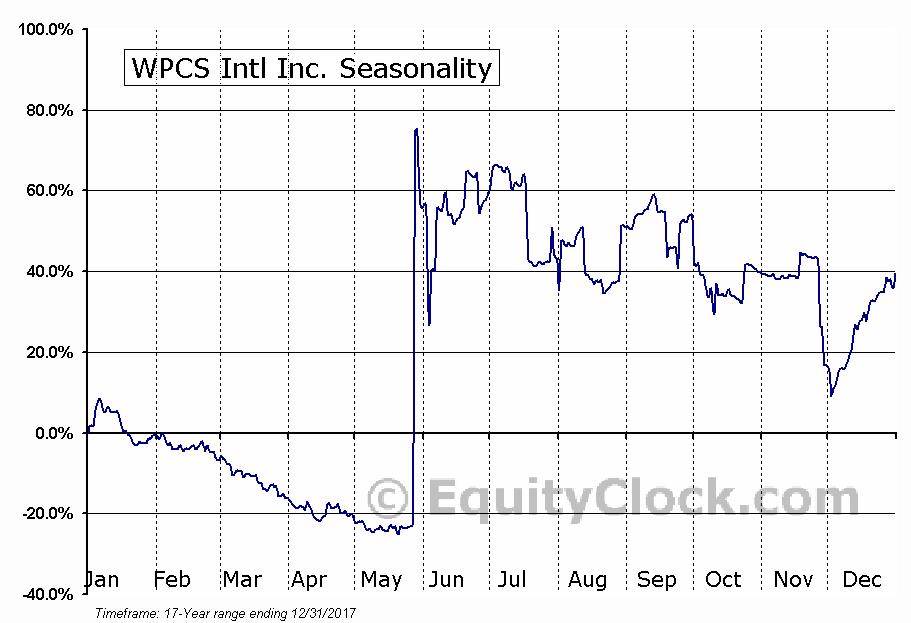WPCS Intl Inc. (NASD:WPCS) Seasonal Chart
