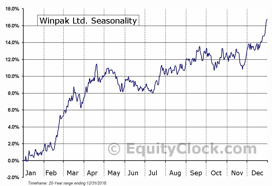 Winpak Ltd. (TSE:WPK) Seasonal Chart