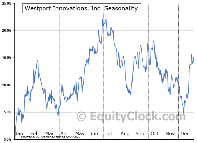 Westport Innovations, Inc. (TSE:WPRT.TO) Seasonal Chart