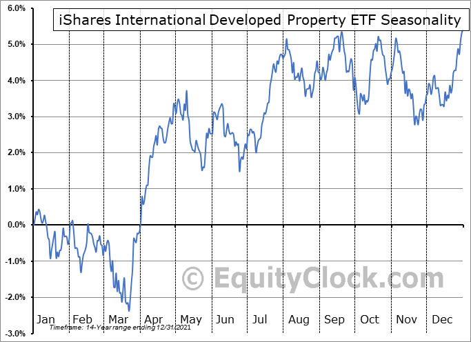 iShares International Developed Property ETF (NYSE:WPS) Seasonal Chart