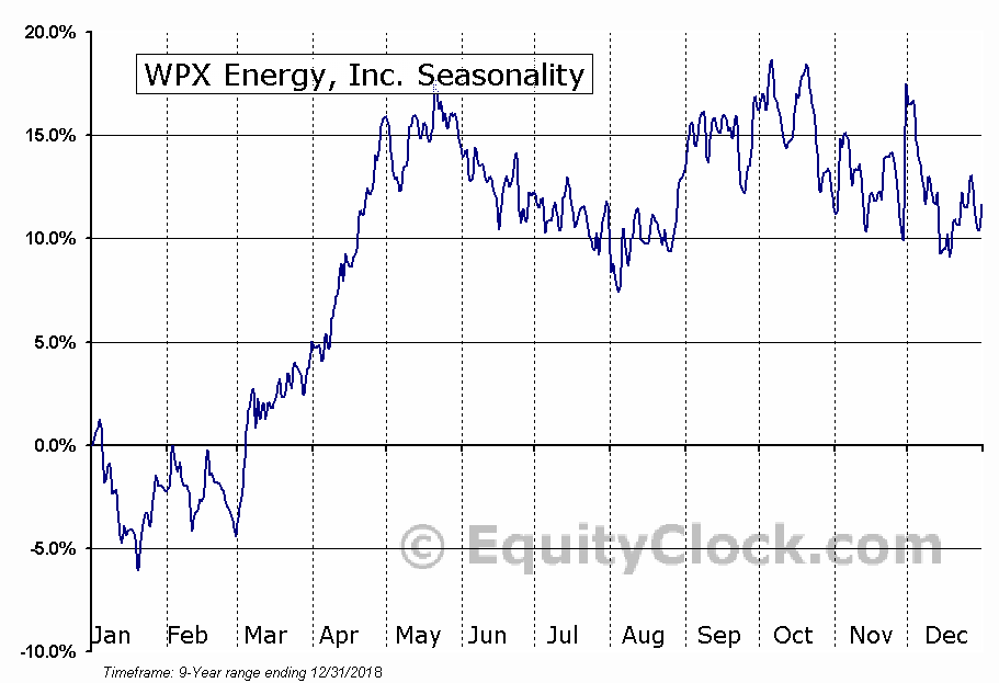 WPX Energy, Inc. (NYSE:WPX) Seasonal Chart
