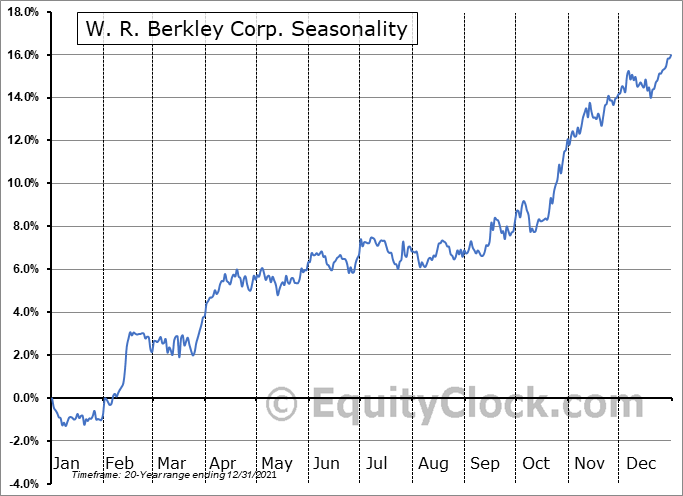 W. R. Berkley Corp. (NYSE:WRB) Seasonal Chart