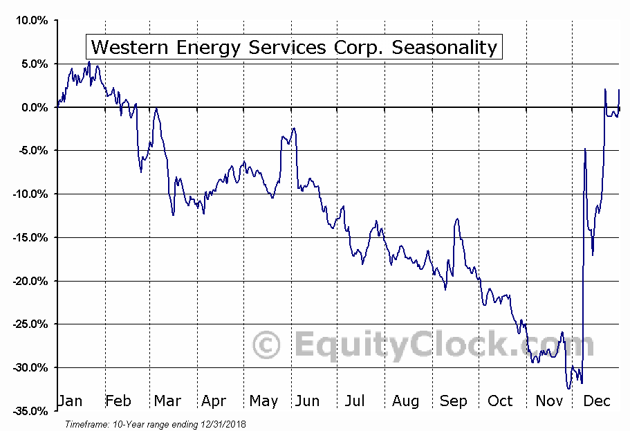 Western Energy Services (TSE:WRG) Seasonal Chart