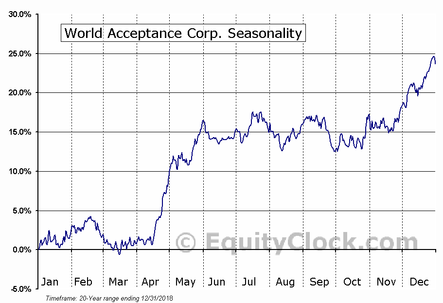 World Acceptance Corp. (NASD:WRLD) Seasonal Chart