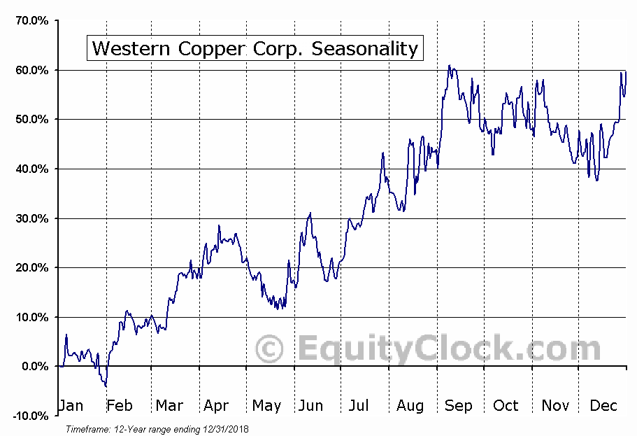 Western Copper Corp. (TSE:WRN.TO) Seasonal Chart