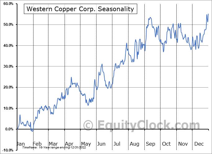 Western Copper Corp. (TSE:WRN.TO) Seasonal Chart