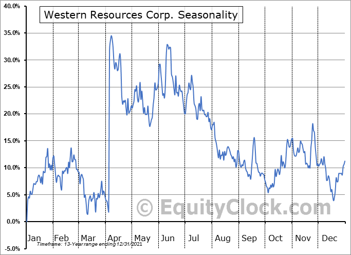 Western Resources Corp. (TSE:WRX.TO) Seasonal Chart