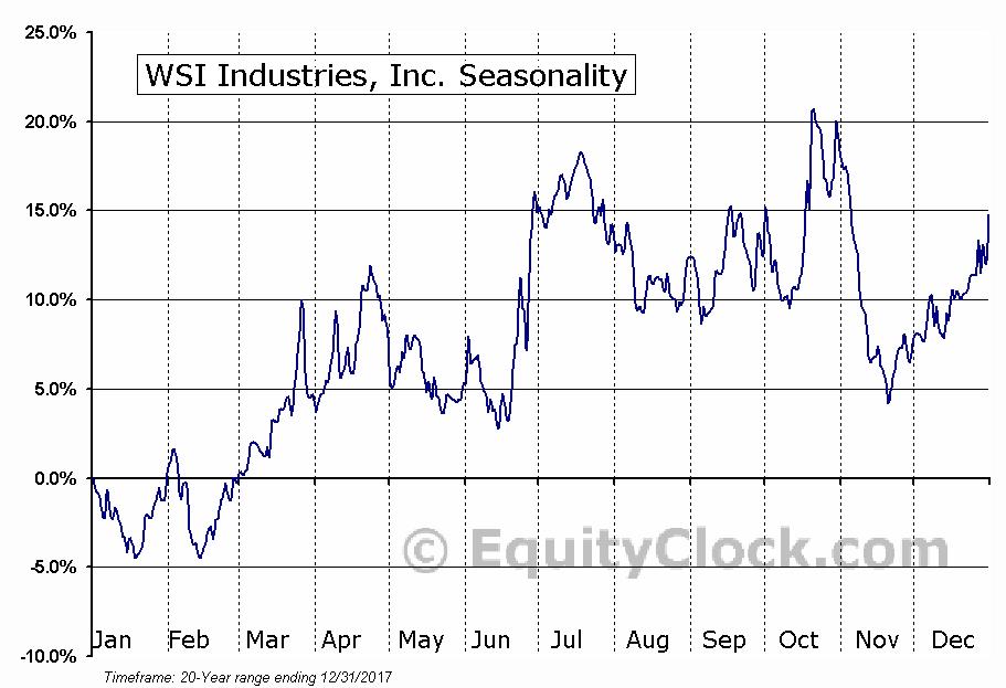 WSI Industries, Inc. (NASD:WSCI) Seasonal Chart