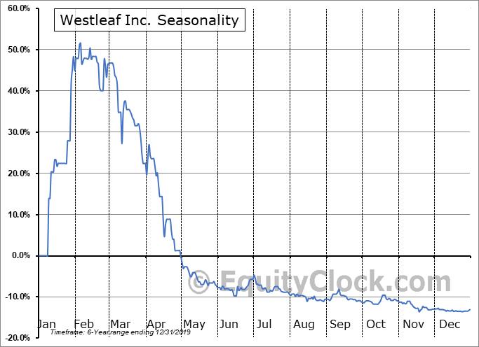 Westleaf Inc. (OTCMKT:WSLFF) Seasonal Chart
