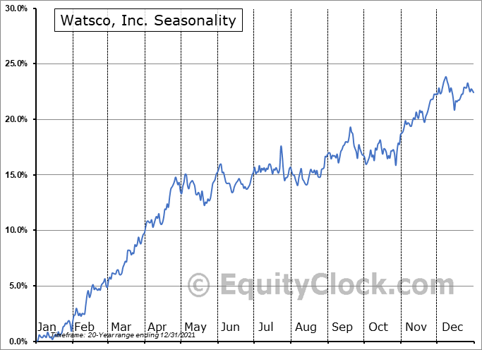 Watsco, Inc. (NYSE:WSO) Seasonal Chart