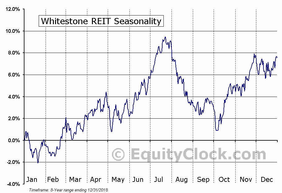 Whitestone REIT (NYSE:WSR) Seasonal Chart