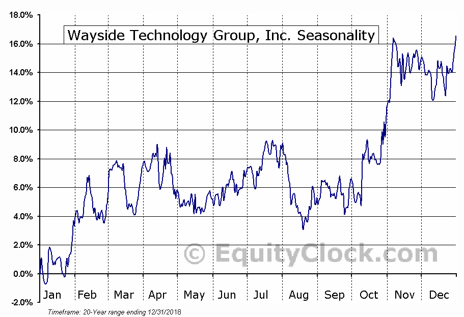 Wayside Technology Group, Inc. (NASD:WSTG) Seasonal Chart