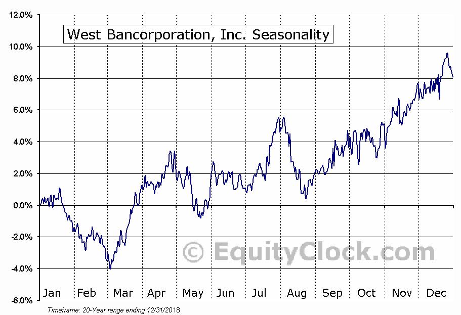 West Bancorporation, Inc. (NASD:WTBA) Seasonal Chart